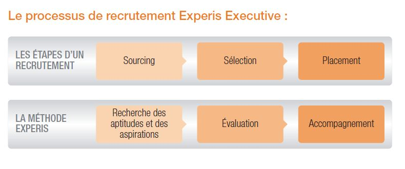 Processus de recrutement - Experis Executive