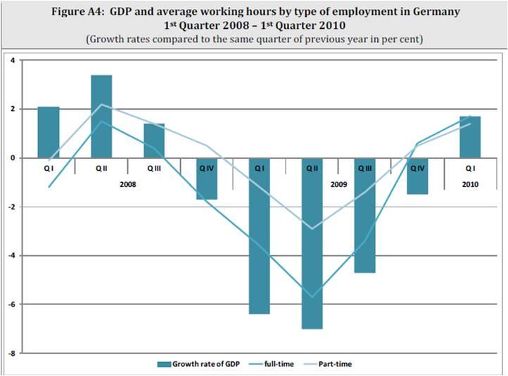 Evolution du PIB et des heures travaillées en Allemagne