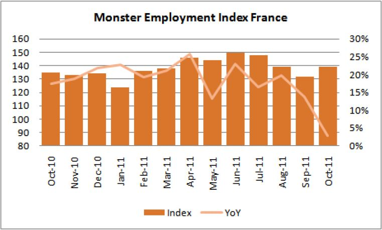 Monster Employment Index octobre 2011