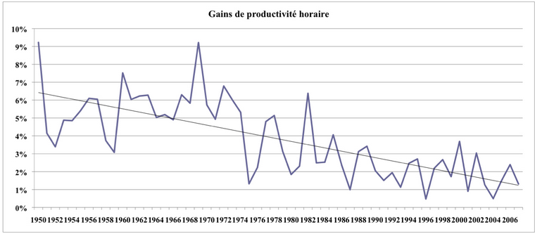 Gains de productivité horaire - France