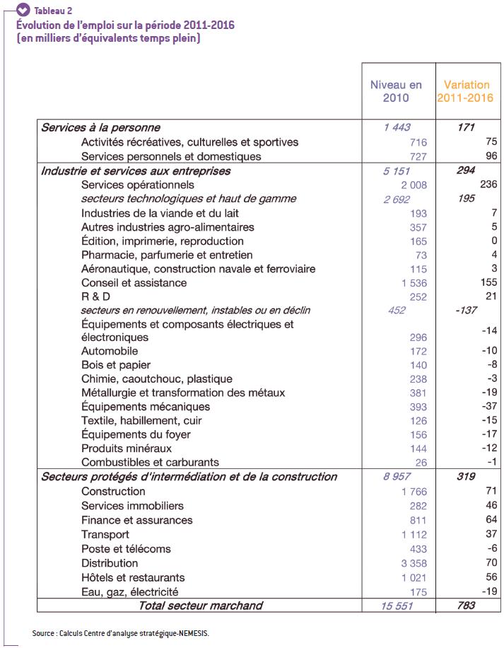 Evolution emploi 2011-2016_CAS