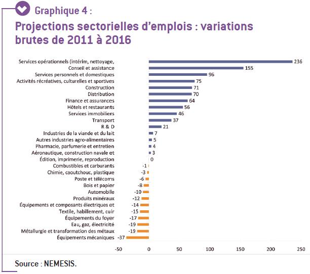 Projections sectorielles d'emploi 2011-2016