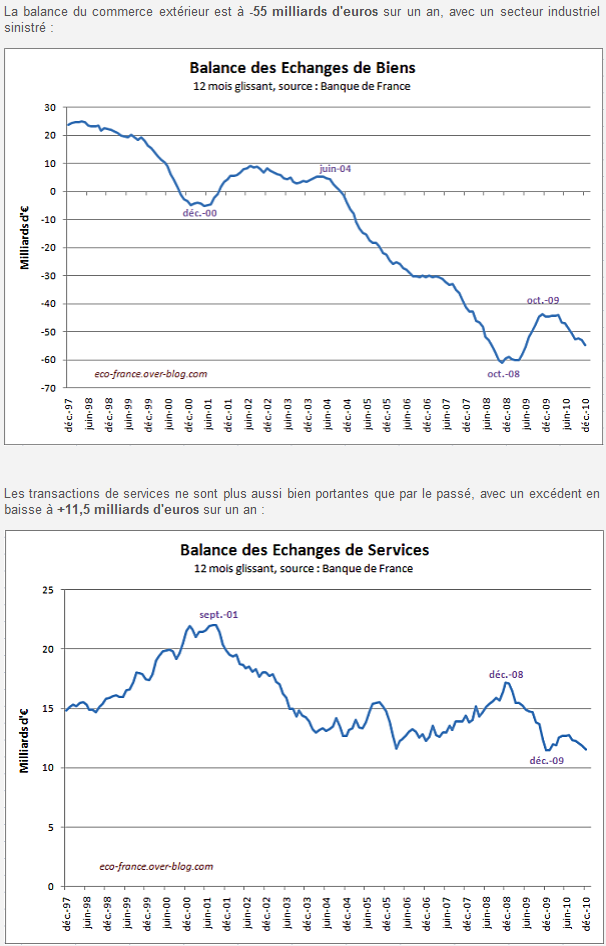 Balance des biens & balance des services en France