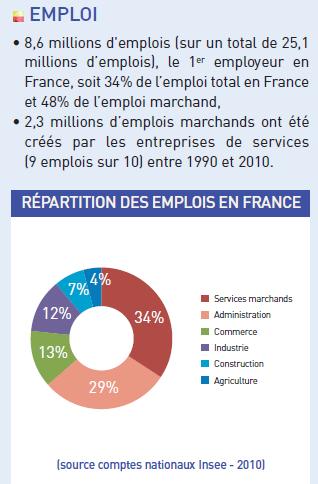 Services - emplois en France
