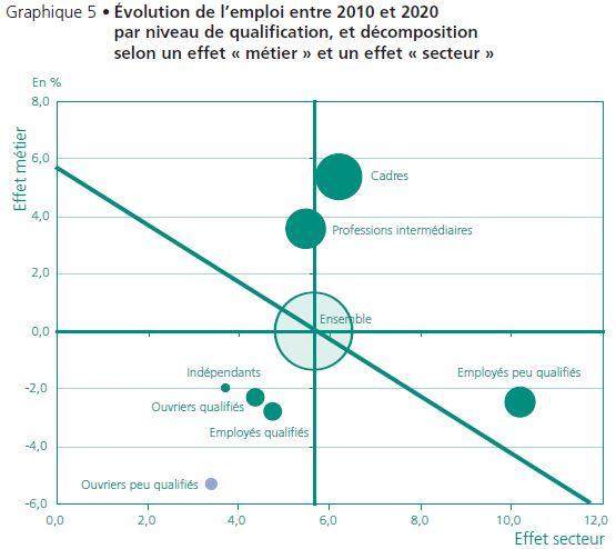 Evolution emploi par niveau qualification & secteur _ CAS-DARES