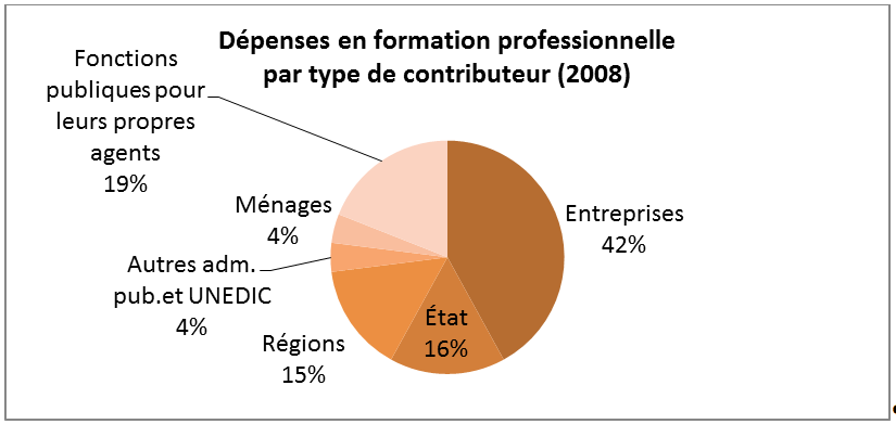 Contributeurs financiers de la formation professionnelle