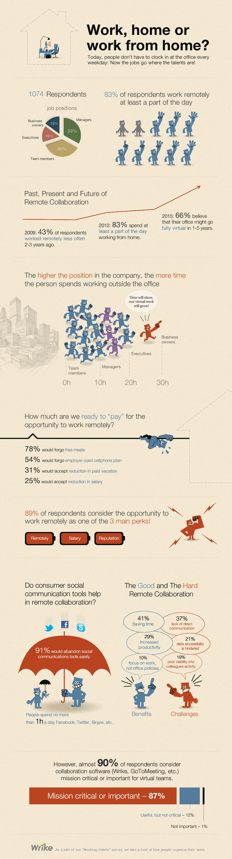 telecommuting-infographic