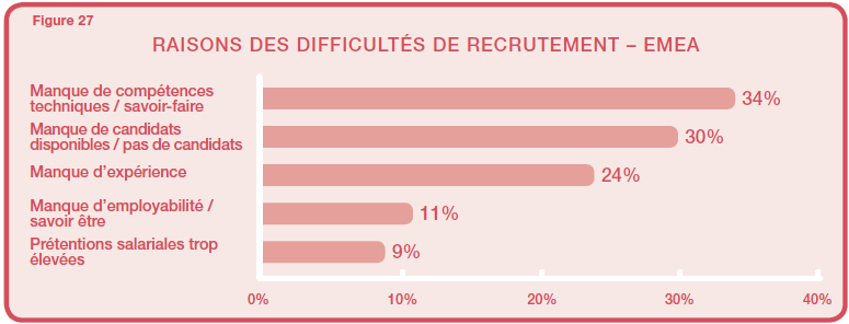 Talent Shortage 2012 - EMEA- Causes pénuries