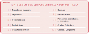 Talent Shortage 2012 - EMEA- Top 10 pénurie