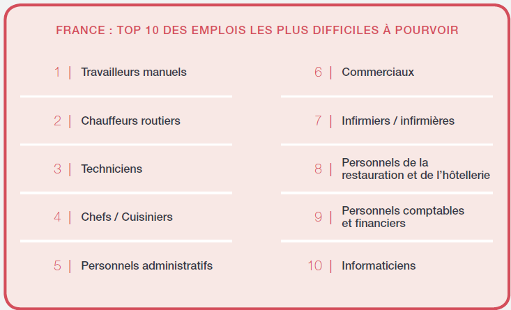 Talent Shortage 2012 - France - Top 10 pénurie