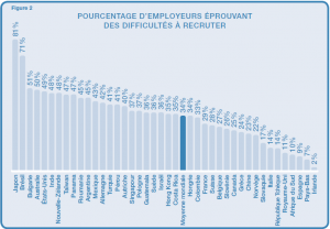 Talent Shortage 2012 - Monde - Difficultés de recrutement