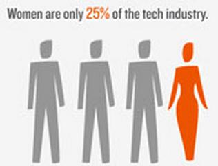25% femmes tech industry