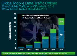 Global-mobile-traffic_Cisco