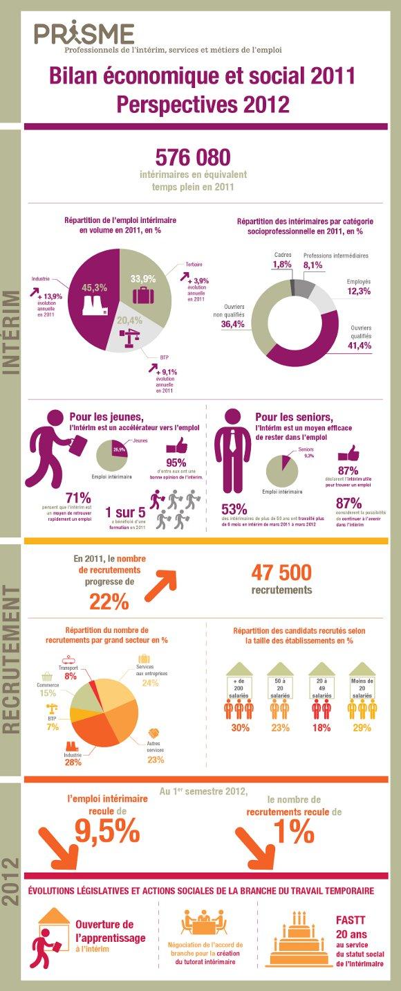 Prisme_bilan2011-perspectives2012_Infographie