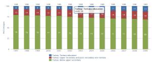 Turquie - Evolution des qualifications