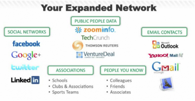 Your Expanded Network
