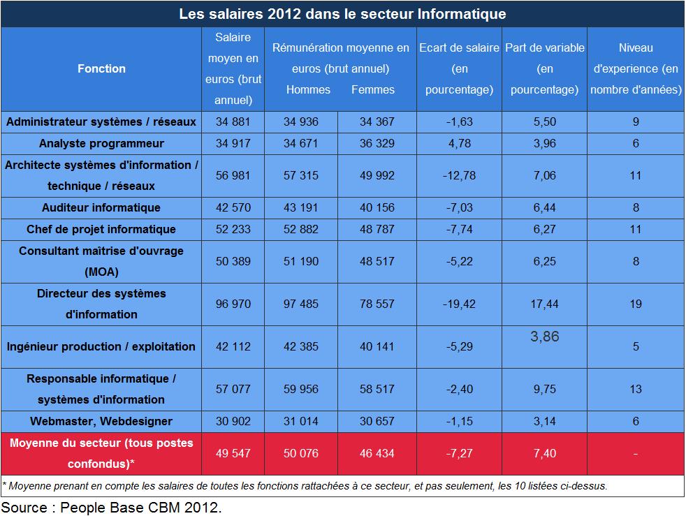 Informatique - Salaires 2012