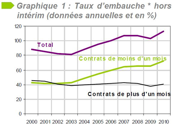 Cdd Cdi Obsedee Par La Forme La France Neglige T Elle Les