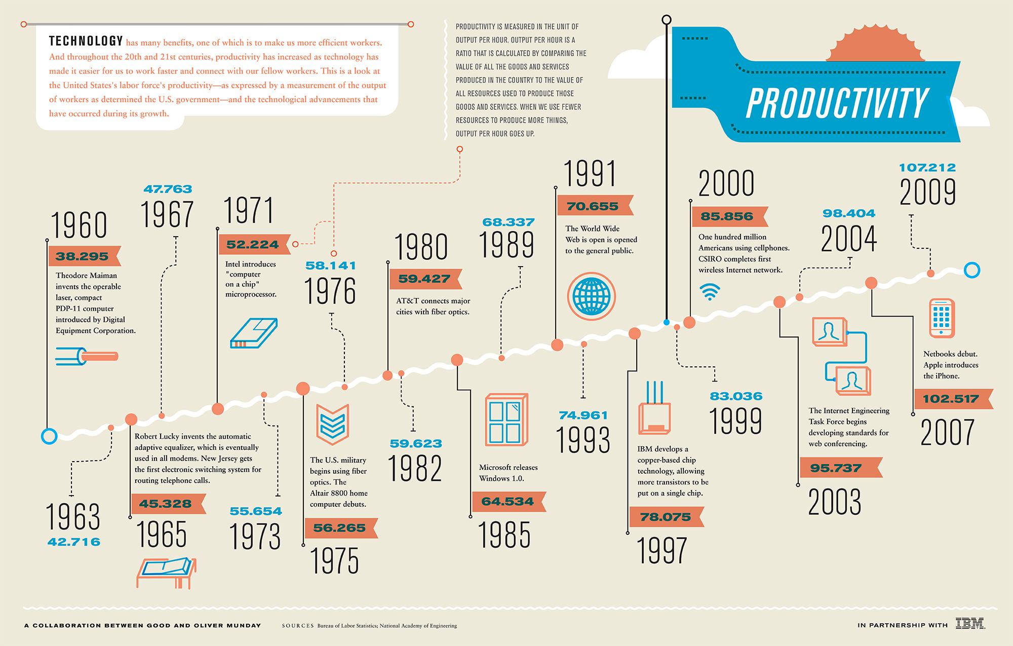Technologie et productivité - Infographie_IBM