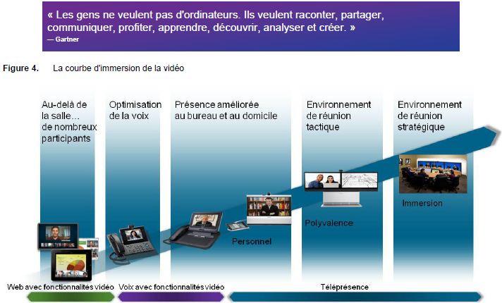Usages et besoins-pas outils_ Cisco