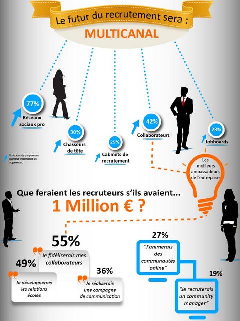 Futur du recrutement - Ipsos-LinkHumans-Viadeo