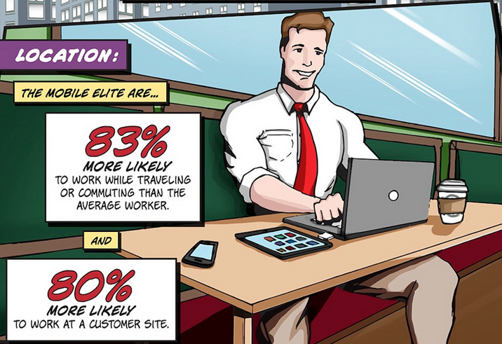 "Le nomadisme professionnel - extrait de l'infographie ""The Mobile Elite Worker"" de Unisys"