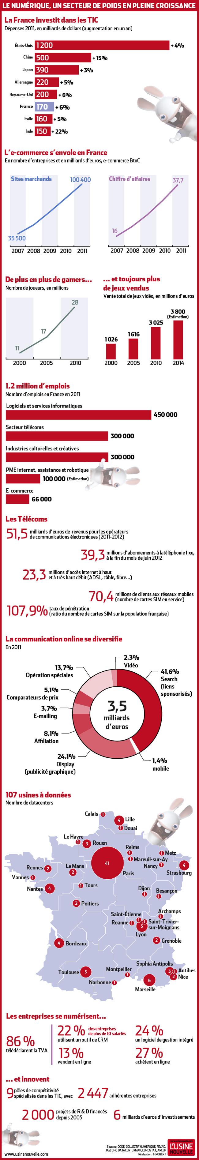 Le numérique et les datacenters en France