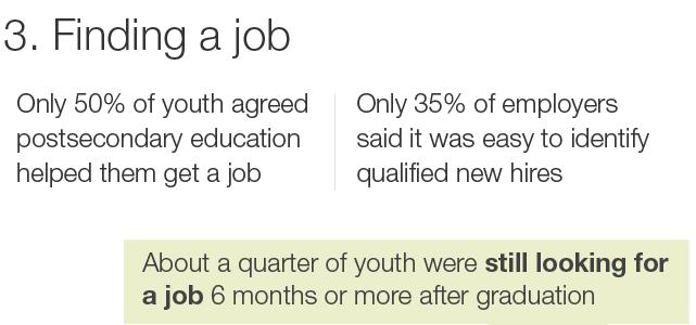 3. Finding a job