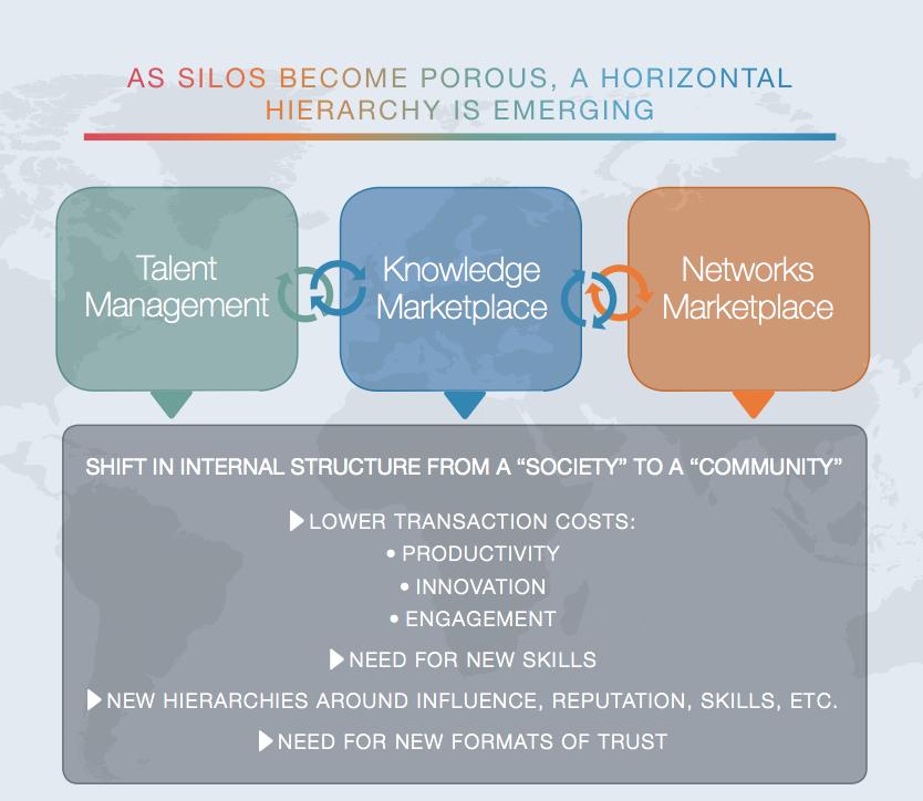 Les hiérarchies plates, horizontales