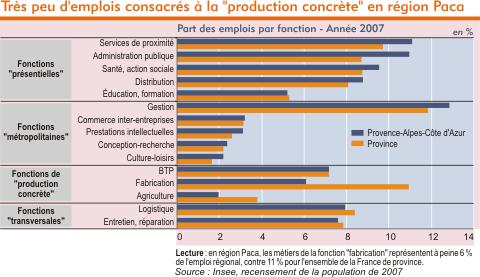 Faiblesse de l'emplois productif en PACA