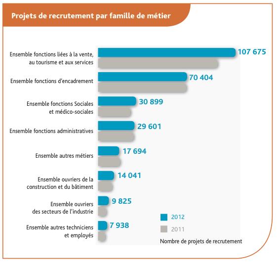 Projets de recrutement 2012 en IDF