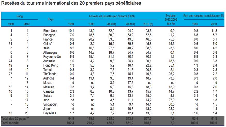 Recettes tourisme international - France en baisse