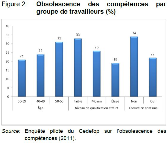 Obsolescence par niveau de qualification