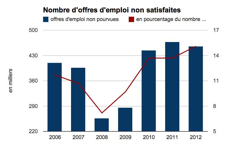 Offres d'emploi non pourvues en France - Graphique la Tribune
