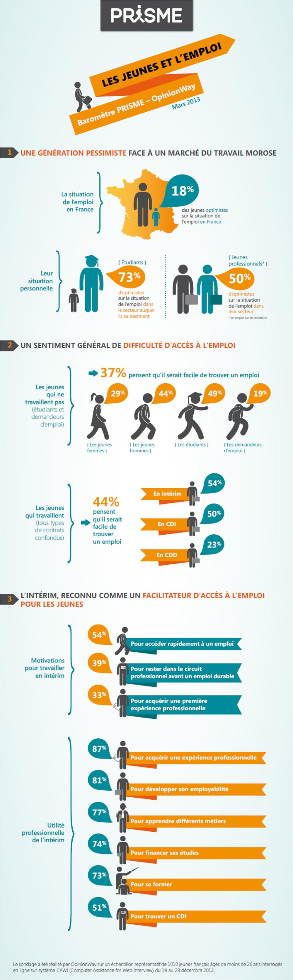 Infographie - Les jeunes et l'intérim