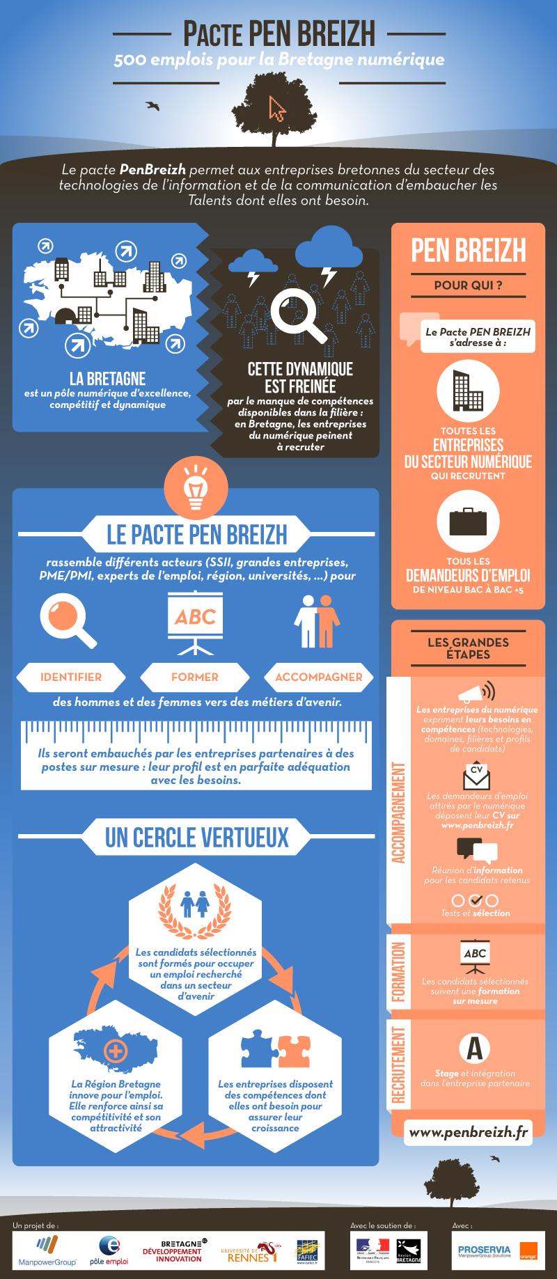 Pacte Pen Breizh - Infographie - ManpowerGroup