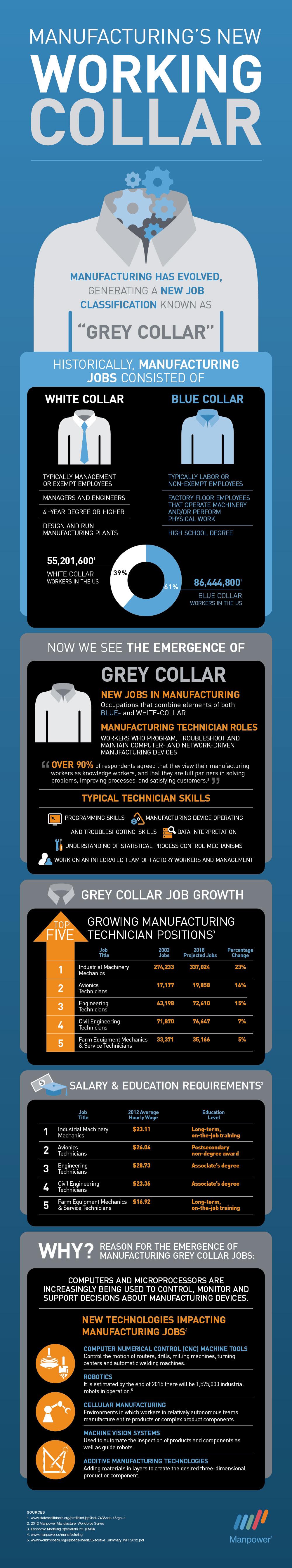 Infographie-Manpower_Les cols gris de l'industrie