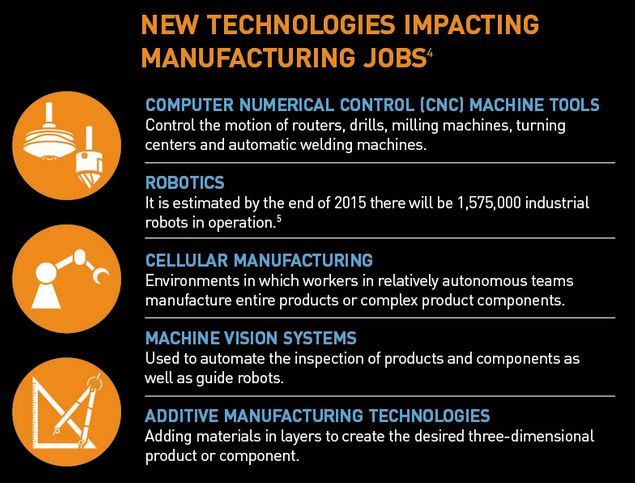 New technologies impacting manufacturing jobs