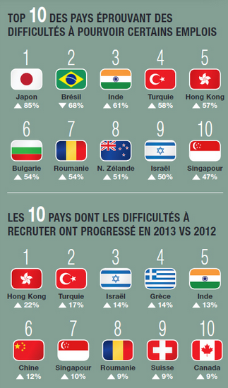 Top 10 pays