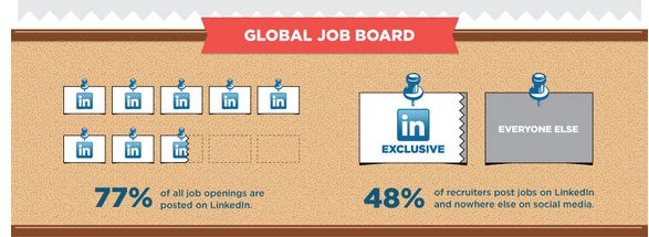 LinkedIn, Global job board