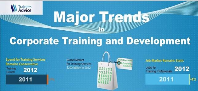 Major-trends