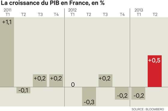 Croissance T2 2013