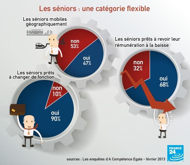 infog-senior