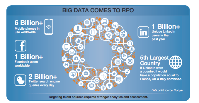 Big Data comes to RPO