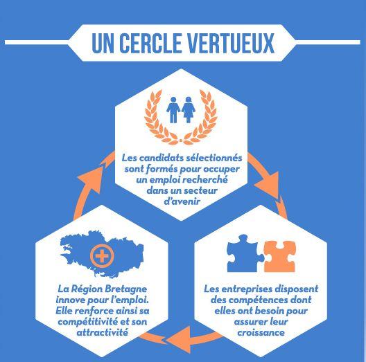 Cercle vertueux Pen Breizh
