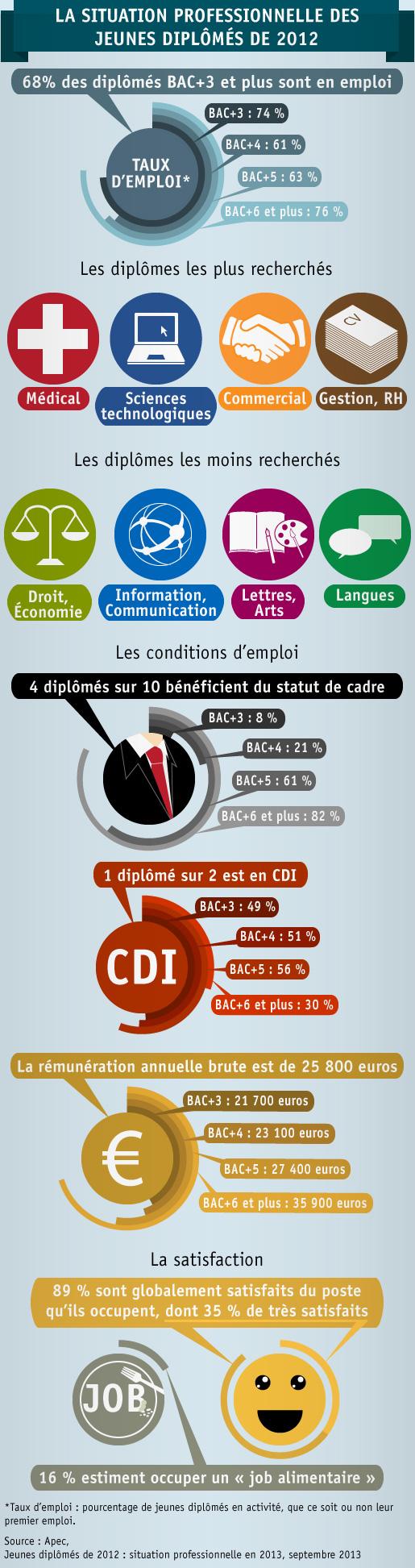 Infographie-jeunes-diplomes-de-2012-situation-professionnelle-en-2013