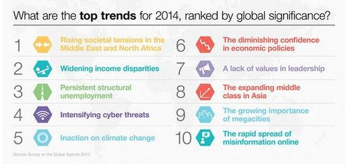 Global trends 2014