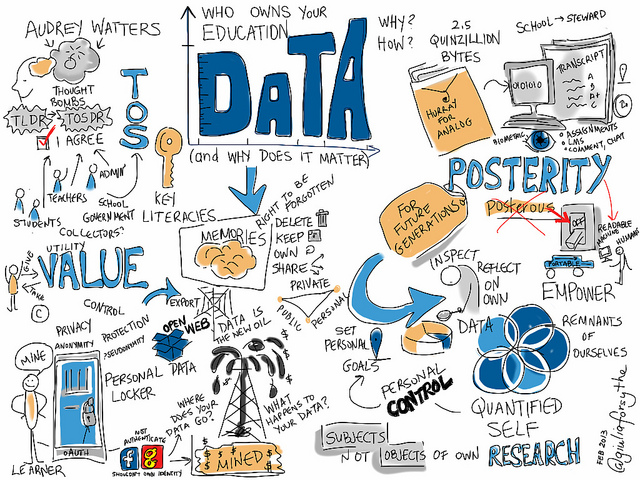 Data et RH