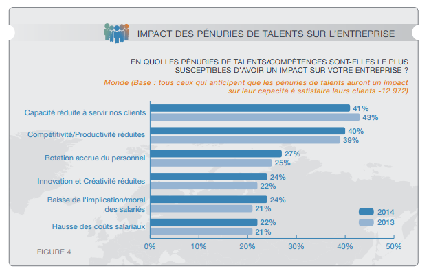 Impact pénuries de talents