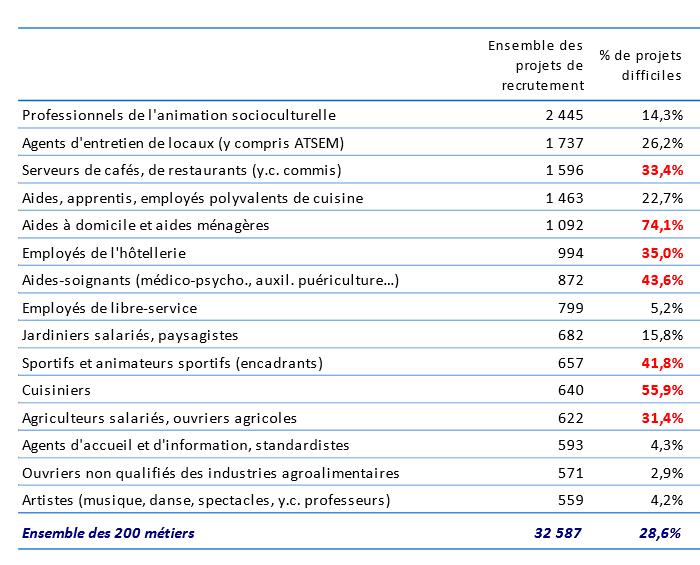 Recrutement Basse Normandie